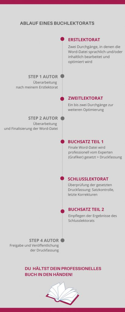 Infografik Ablauf Buchlektorat